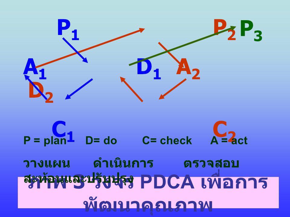 ภาพ 3 วงจร PDCA เพื่อการ พัฒนาคุณภาพ P 1 P 2 A 1 D 1 A 2 D 2 C 1 C 2 P3P3 P = plan D= do C= check A = act วางแผน ดำเนินการ ตรวจสอบ สะท้อนและปรับปรุง