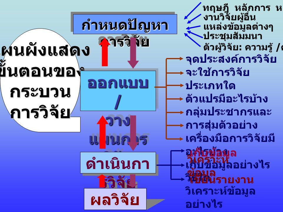 แผนผังแสดงขั้นตอนของกระบวนการวิจัย กำหนดปัญหา การวิจัย กำหนดปัญหา การวิจัย ออกแบบ / วาง แผนการ วิจัย ดำเนินกา รวิจัย ผลวิจัย ทฤษฎี หลักการ หลักเหตุผล งานวิจัยผู้อื่น แหล่งข้อมูลต่างๆ ประชุมสัมมนา ตัวผู้วิจัย : ความรู้ / ความสนใจ จุดประสงค์การวิจัย จะใช้การวิจัย ประเภทใด ตัวแปรมีอะไรบ้าง กลุ่มประชากรและ การสุ่มตัวอย่าง เครื่องมือการวิจัยมี อะไรบ้าง เก็บข้อมูลอย่างไร วิธีใด วิเคราะห์ข้อมูล อย่างไร วิเคราะห์ ข้อมูล เก็บข้อมูล เขียนรายงาน