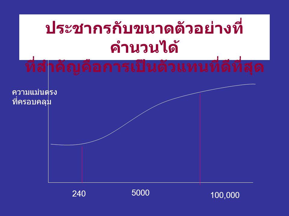 ประชากรกับขนาดตัวอย่างที่ คำนวนได้ ที่สำคัญคือการเป็นตัวแทนที่ดีที่สุด 240 100,000 5000 ความแม่นตรง ที่ครอบคลุม