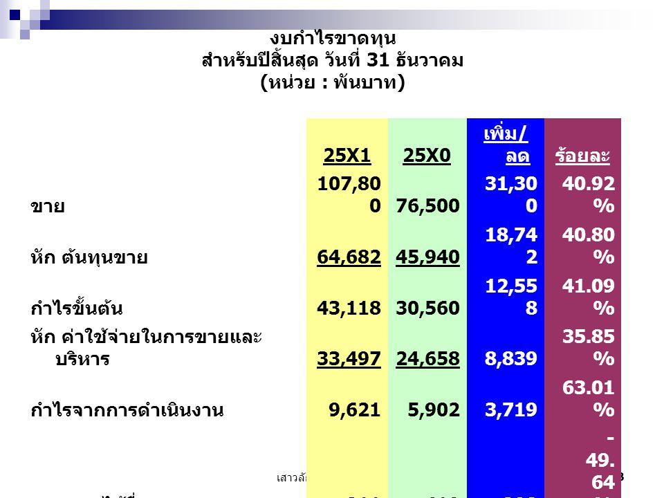 เสาวลักษณ์ เลิศวรสิริกุล 14 งบกำไรขาดทุน สำหรับปีสิ้นสุด วันที่ 31 ธันวาคม ( หน่วย : พันบาท ) 25X125X025X125X0 ขาย 107,80 076,500 140.92 % 100.00 % หัก ต้นทุนขาย 64,68245,940 140.80 % 100.00 % กำไรขั้นต้น 43,11830,560 141.09 % 100.00 % หัก ค่าใช้จ่ายในการขายและ บริหาร 33,49724,658 135.85 % 100.00 % กำไรจากการดำเนินงาน 9,6215,902 163.01 % 100.00 % บวก รายได้อื่น 211419 50.36 % 100.00 % กำไรก่อนดอกเบี้ยจ่ายและภาษี เงินได้ 9,8326,321 155.55 % 100.00 % หัก ดอกเบี้ยจ่าย 1,2921,139 113.43 % 100.00 % กำไรก่อนภาษีเงินได้ 8,5405,182 164.80 % 100.00 % หัก ภาษีเงินได้ 2,5621,555 164.80 % 100.00 % กำไรสุทธิ 5,9783,627 164.80 % 100.00 %