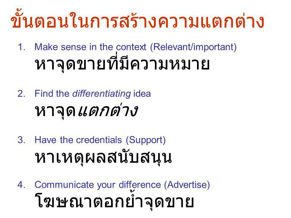 ขั้นตอนในการสร้างความแตกต่าง 1.Make sense in the context (Relevant/important) หาจุดขายที่มีความหมาย 2.Find the differentiating idea หาจุดแตกต่าง 3.Have the credentials (Support) หาเหตุผลสนับสนุน 4.Communicate your difference (Advertise) โฆษณาตอกย้ำจุดขาย