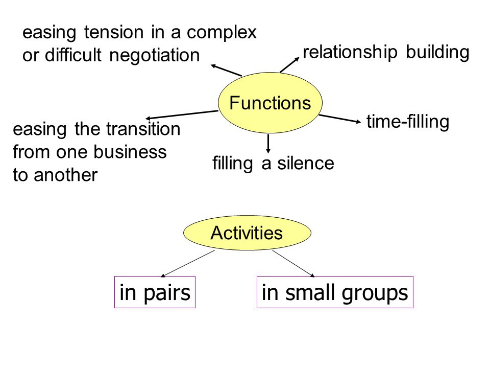 relationship building time-filling filling a silence easing the transition from one business to another easing tension in a complex or difficult negot