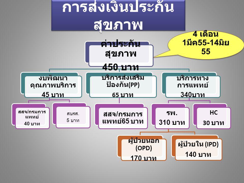 งวด 5/55 (15 มิย 55 - 14 มิย 56) งวด 5/55 (15 มิย 55 - 14 มิย 56) งวด 4/55 ( 15 มิย 55 - 14 ธค 55 ) งวด 4/55 ( 15 มิย 55 - 14 ธค 55 ) รอพิสูจน์ สัญชาติ มี ทร.38/1 ผ่านการ พิสูจน์ สัญชาติ มี Passport ต่ออายุประกัน 6 เดือน ต่ออายุประกัน 1 ปี 600 + 1,300 = 1,900 600 + 650 = 1,250
