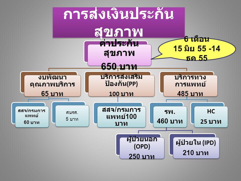 การส่งเงินประกัน สุขภาพ 4 เดือน 1 มีค 55-14 มิย 55 4 เดือน 1 มีค 55-14 มิย 55