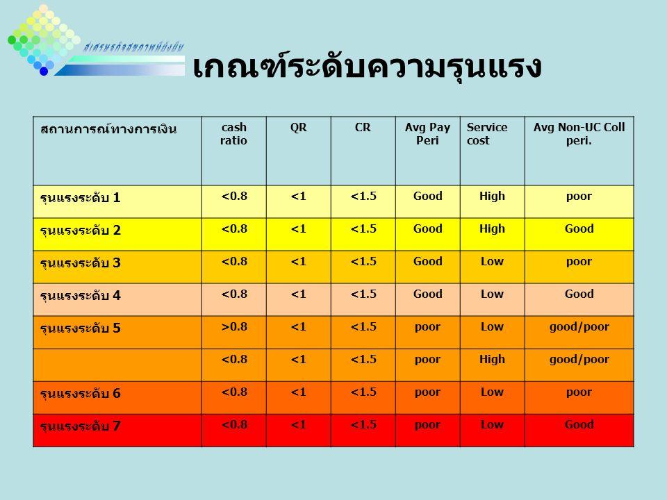 เกณฑ์ระดับความรุนแรง สถานการณ์ทางการเงิน cash ratio QRCRAvg Pay Peri Service cost Avg Non-UC Coll peri.