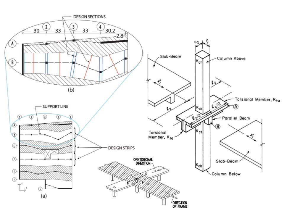 สรุป ( ต่อ ) ในกรณีที่การจัดเรียงของเสาไม่อยู่ในแนวที่ตั้งฉาก กัน หากเป็นไปได้จึงควรใช้วิธีไฟไนท์อิลิเมนต์สาม มิติ (FEM 3D) มากกว่าวิธีโครงข้อแข็งสองมิติ (EFM 2D) แต่หากไม่มีโปรแกรมที่ใช้วิธีไฟไนท์อิลิ เมนต์สามมิติ เช่น Adapt Floor Pro หรือ RAM Concept แล้ว การออกแบบโดยใช้วิธีโครงข้อแข็ง สองมิติเช่น Adapt PT ก็ให้ค่าหน่วยแรงที่ Conservative ซึ่งเป็นวิธีที่ยอมรับได้ ในกรณีที่การจัดเรียงของเสาอยู่ในแนวที่ตั้งฉากกัน วิธีโครงข้อแข็งสองมิติจะให้คำตอบใกล้เคียงกับวิธี ไฟไนท์อิลิเมนต์สามมิติ ซึ่งสำหรับกรณีนี้วิธีโครงข้อ แข็งสองมิติน่าจะใช้เวลาในการเตรียมข้อมูลน้อยกว่า