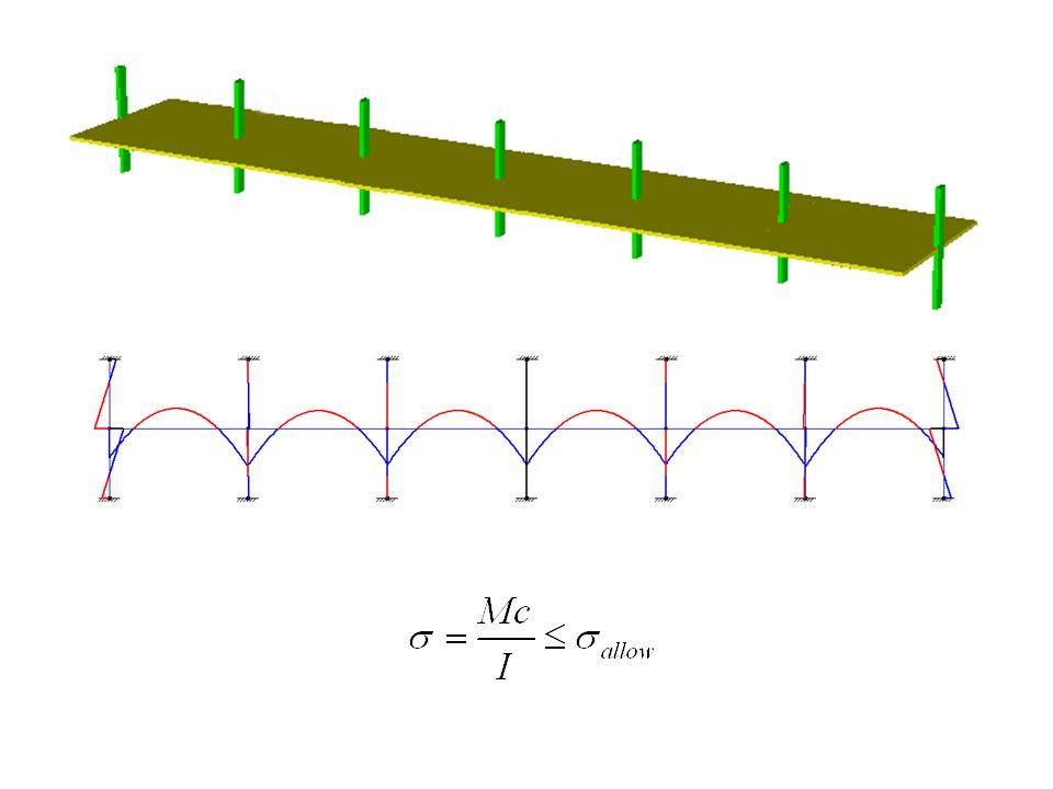 การวิเคราะห์ - ออกแบบแผ่นพื้นไร้ คานคอนกรีตอัดแรง วิธี 3D Plate Finite Element – มองโครงสร้าง 3 มิติ เป็น 3 มิติตามจริง – สร้างแบบจำลองรวมเป็นชิ้นเดียวกันทั้งชิ้น – ได้ Moment ของการถ่ายแรงทั้งสองทิศทาง M x, M y, M xy – คำนวณ Stress ได้จาก Moment M x, M y, M xy – โปรแกรม Adapt Floor Pro, RAM Comcept