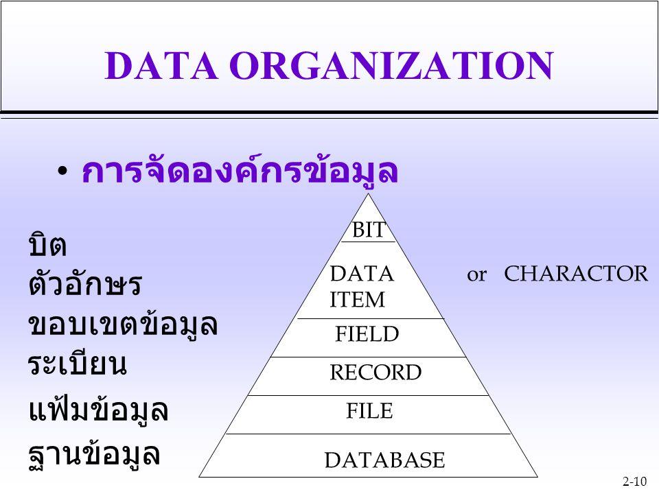 2-10 DATA ORGANIZATION การจัดองค์กรข้อมูล DATABASE FILE RECORD FIELD DATA ITEM BIT or CHARACTOR ฐานข้อมูล แฟ้มข้อมูล บิต ตัวอักษร ขอบเขตข้อมูล ระเบียน