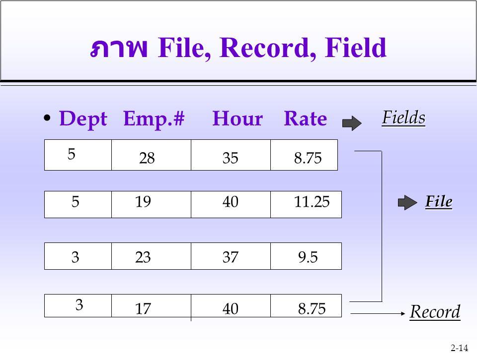 2-14 ภาพ File, Record, Field Dept Emp.# Hour Rate 5 5 3 3 28 35 8.75 19 40 11.25 23 37 9.5 17 40 8.75 Fields File Record