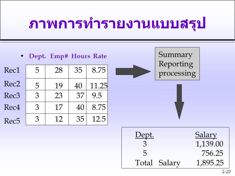 2-20 ภาพการทำรายงานแบบสรุป Dept. Emp# Hours Rate 5 28 35 8.75 5 19 40 11.25 3 23 37 9.5 3 17 40 8.75 3 12 35 12.5 Rec1 Rec2 Rec3 Rec4 Rec5 Summary Rep