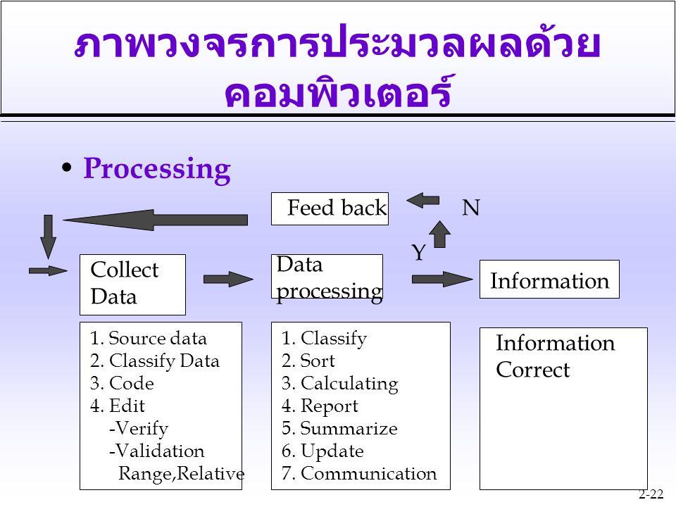 2-22 ภาพวงจรการประมวลผลด้วย คอมพิวเตอร์ Processing Y NFeed back Collect Data processing Information 1. Source data 2. Classify Data 3. Code 4. Edit -V