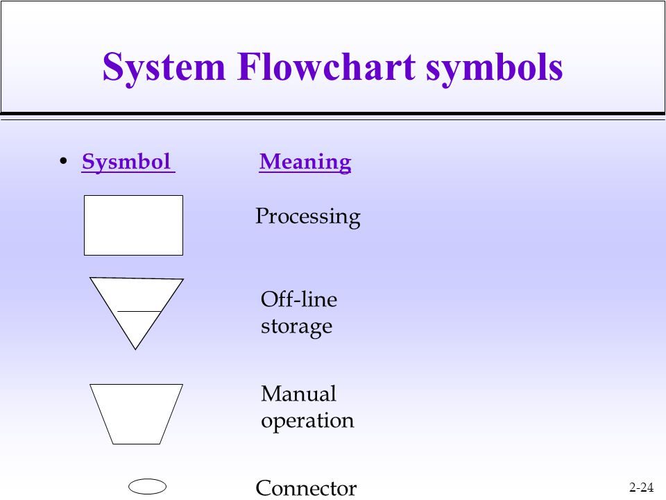 2-24 System Flowchart symbols Sysmbol Meaning Processing Off-line storage Manual operation Connector