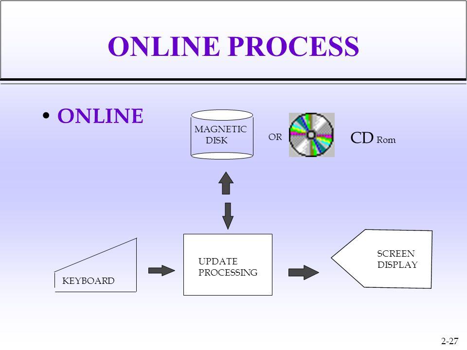 2-27 ONLINE PROCESS ONLINE KEYBOARD UPDATE PROCESSING SCREEN DISPLAY MAGNETIC DISK OR CD Rom