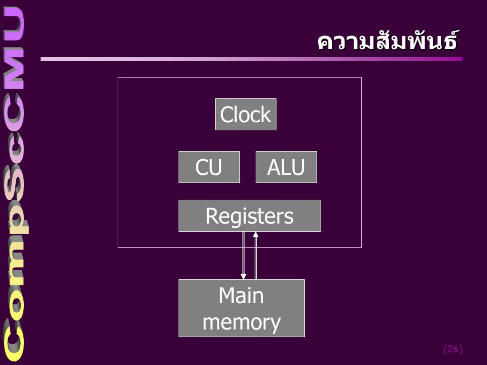 (26) ความสัมพันธ์ CU Main memory Registers ALU Clock