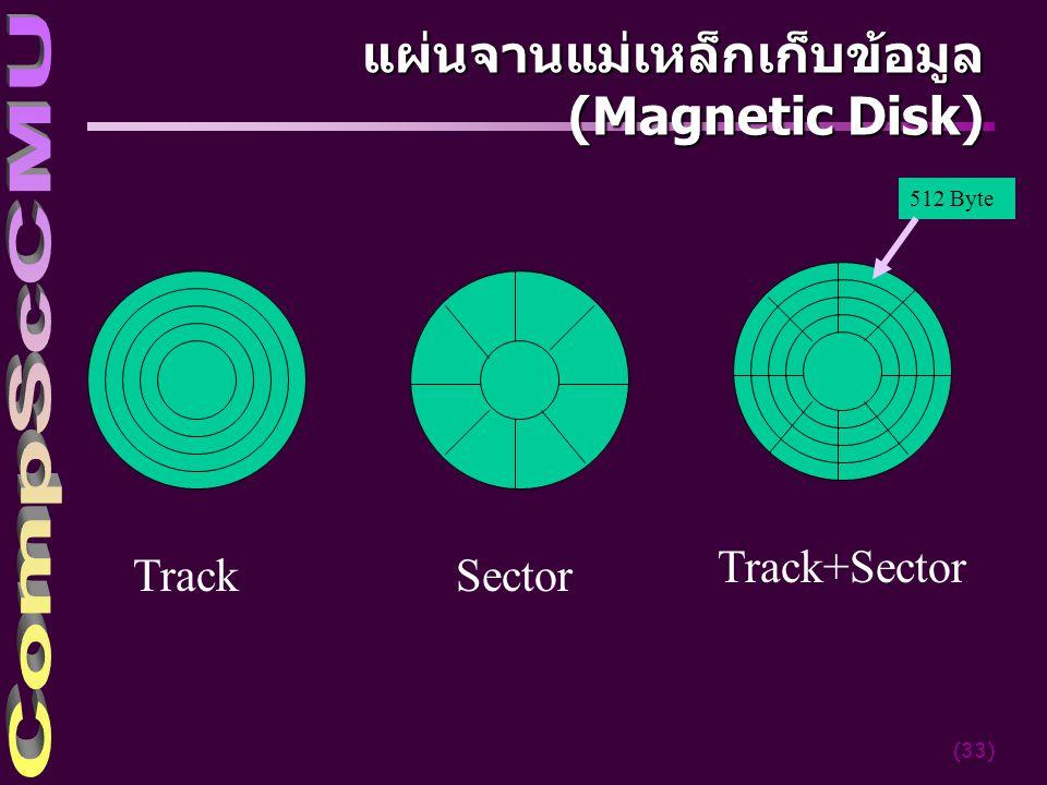 (33) แผ่นจานแม่เหล็กเก็บข้อมูล (Magnetic Disk) TrackSector Track+Sector 512 Byte