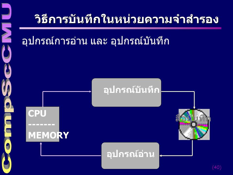 (40) วิธีการบันทึกในหน่วยความจำสำรอง อุปกรณ์การอ่าน และ อุปกรณ์บันทึก อุปกรณ์บันทึก อุปกรณ์อ่าน CPU ------- MEMORY สื่อบันทึก