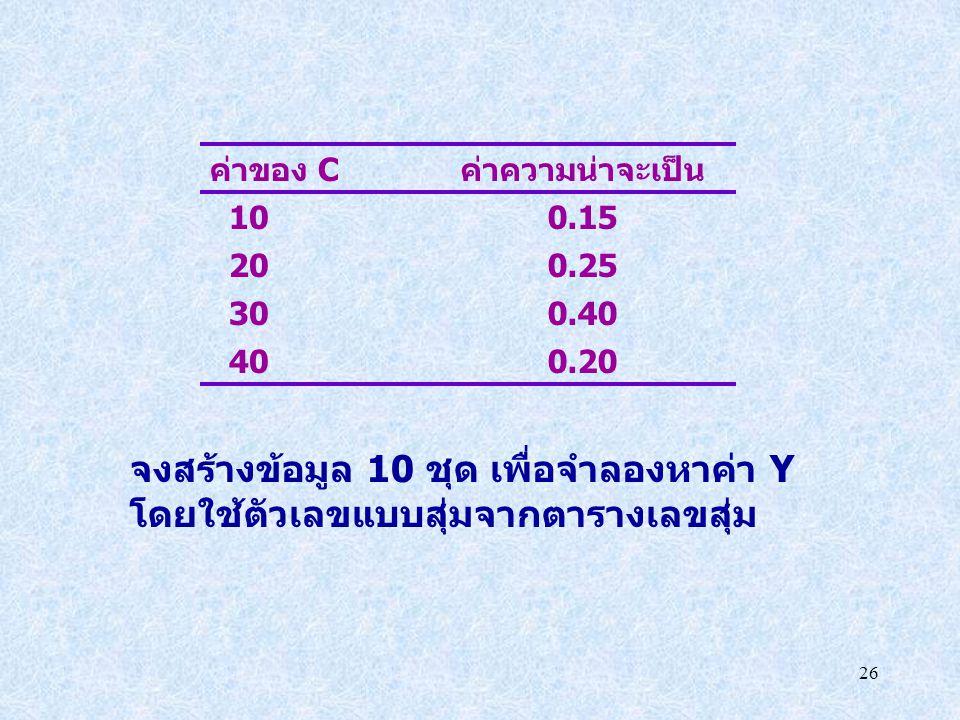 26 ค่าของ Cค่าความน่าจะเป็น 100.15 200.25 300.40 400.20 จงสร้างข้อมูล 10 ชุด เพื่อจำลองหาค่า Y โดยใช้ตัวเลขแบบสุ่มจากตารางเลขสุ่ม