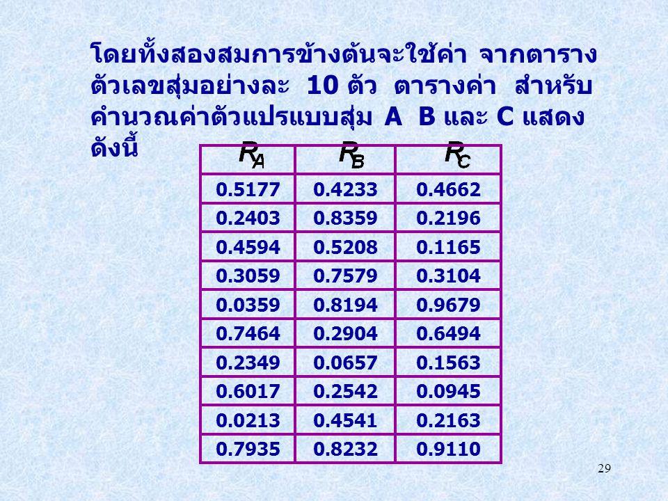 29 โดยทั้งสองสมการข้างต้นจะใช้ค่า จากตาราง ตัวเลขสุ่มอย่างละ 10 ตัว ตารางค่า สำหรับ คำนวณค่าตัวแปรแบบสุ่ม A B และ C แสดง ดังนี้ 0.91100.82320.7935 0.2