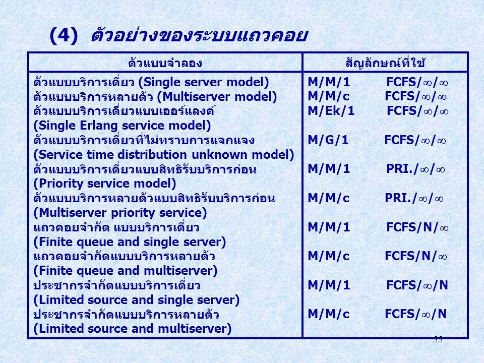 55 (4) ตัวอย่างของระบบแถวคอย ตัวแบบจำลองสัญลักษณ์ที่ใช้ ตัวแบบบริการเดี่ยว (Single server model) ตัวแบบบริการหลายตัว (Multiserver model) ตัวแบบบริการเ