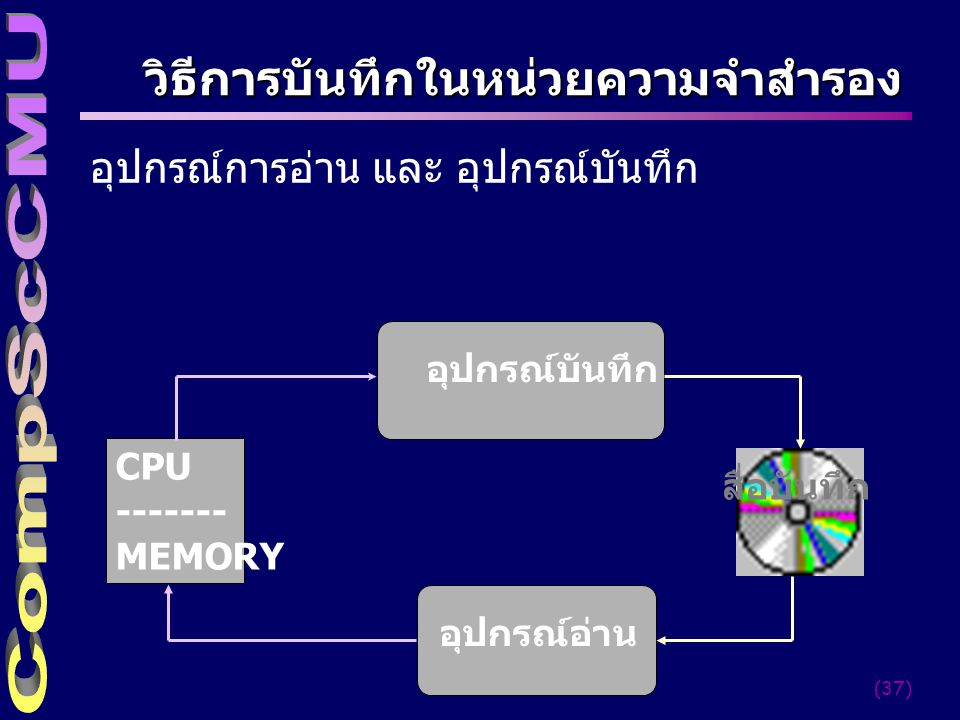 (38) The Input/Process/Output Cycle CPU Input unit Output unit Main memory Secondary storage ALUCU Registers