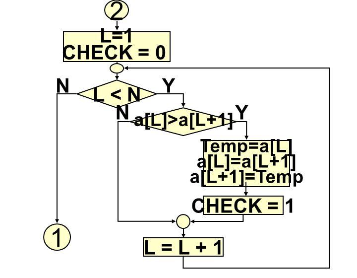 L=1 CHECK = 0 L < N a[L]>a[L+1] Temp=a[L] a[L]=a[L+1] a[L+1]=Temp CHECK = 1 L = L + 1 1 YN YN 2