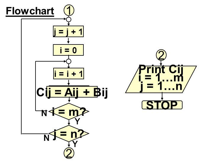 Flowchart j = j + 1 i = 0 1 STOP i = i + 1 Cij = Aij + Bij i = m? j = n? Print Cij i = 1…m j = 1…n 2 2 i = i + 1 Y Y N N