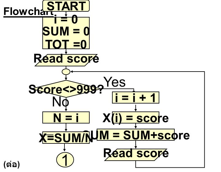 Flowchart START i = 0 SUM = 0 TOT =0 Read score Score<>999? X(i) = score SUM = SUM+score Read score i = i + 1 N = i X=SUM/N 1 Yes No ( ต่อ )