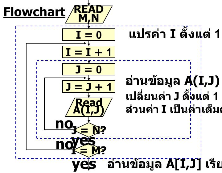 READ M,N I = 0 J = 0 I = I + 1 J = J + 1 Read A(I,J) J = N? I = M? no yes no yes แปรค่า I ตั้งแต่ 1 ถึง M อ่านข้อมูล A(I,J) โดย เปลี่ยนค่า J ตั้งแต่ 1