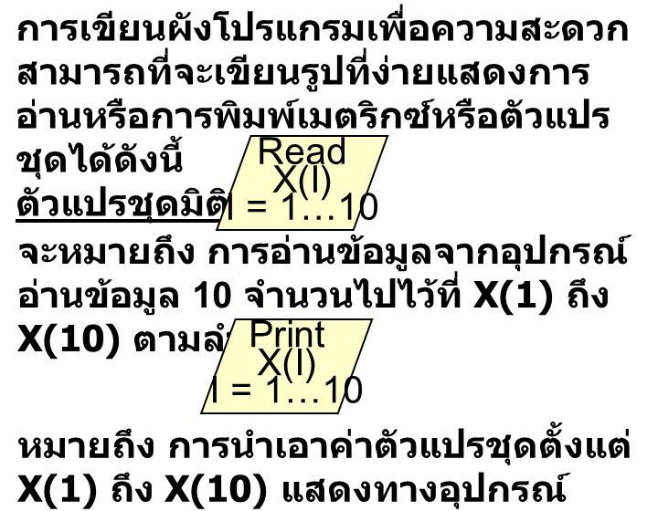 ตัวแปรชุด 2 มิติ Read A(I,J) I = 1,2…M J = 1,2….N จะหมายถึง การอ่านข้อมูลจากอุปกรณ์ อ่านข้อมูล M จำนวนไปไว้ที่ X(1) ถึง X(M) ตามลำดับ หมายถึง การนำเอาค่าตัวแปรชุดตั้งแต่ X(1) ถึง X(M) แสดงทางอุปกรณ์ แสดงผล Print A(I,J) I = 1,2…M J = 1,2….N