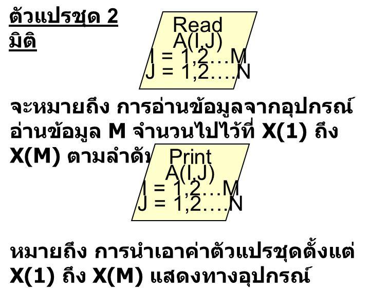 ตัวแปรชุด 2 มิติ Read A(I,J) I = 1,2…M J = 1,2….N จะหมายถึง การอ่านข้อมูลจากอุปกรณ์ อ่านข้อมูล M จำนวนไปไว้ที่ X(1) ถึง X(M) ตามลำดับ หมายถึง การนำเอา