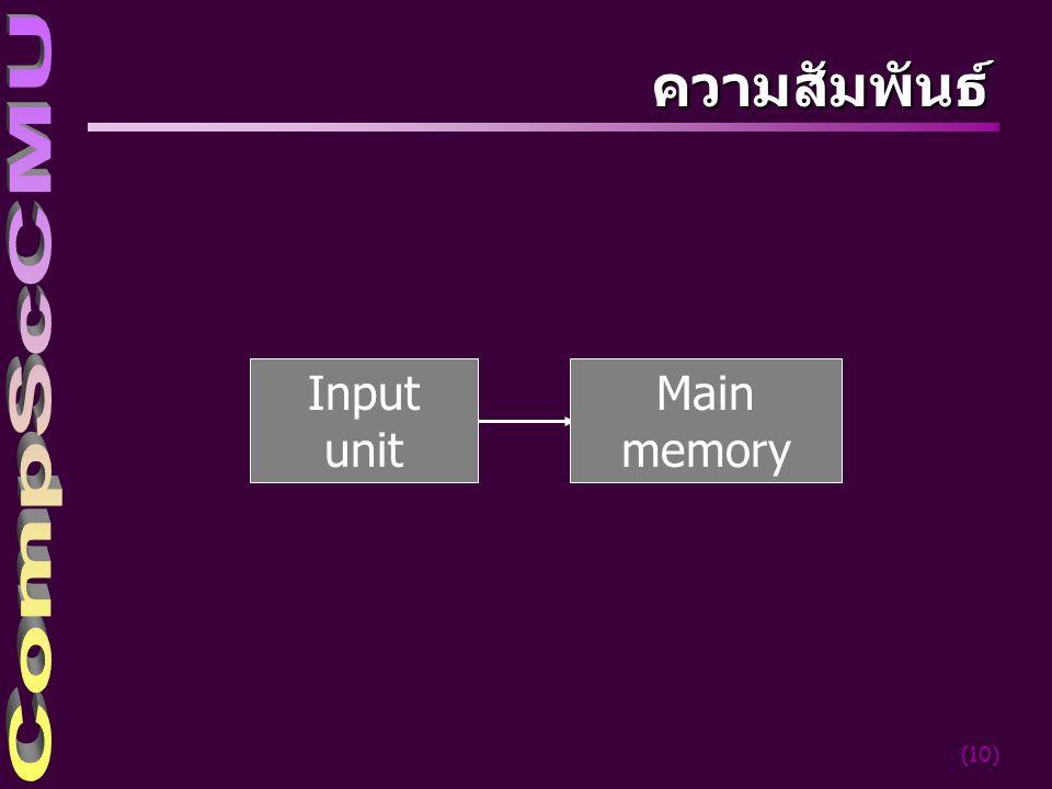 (10) ความสัมพันธ์ Input unit Main memory