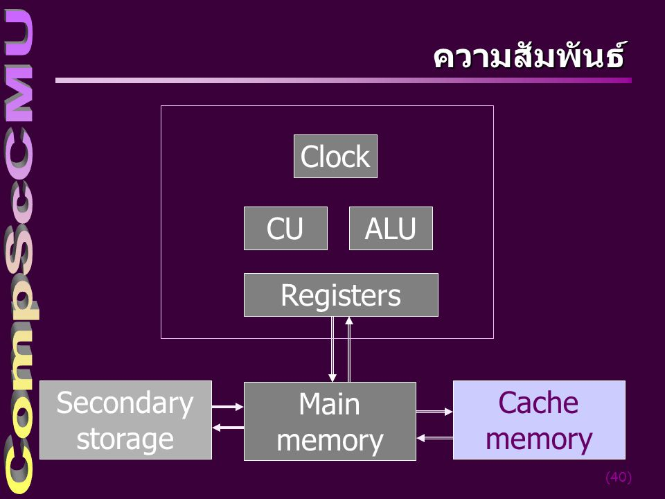 (40) ความสัมพันธ์ CU Main memory Registers ALU Clock Cache memory Secondary storage