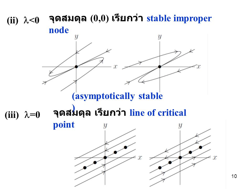 (ii) <0 จุดสมดุล (0,0) เรียกว่า stable improper node (iii) =0 จุดสมดุล เรียกว่า line of critical point (asymptotically stable ) 10