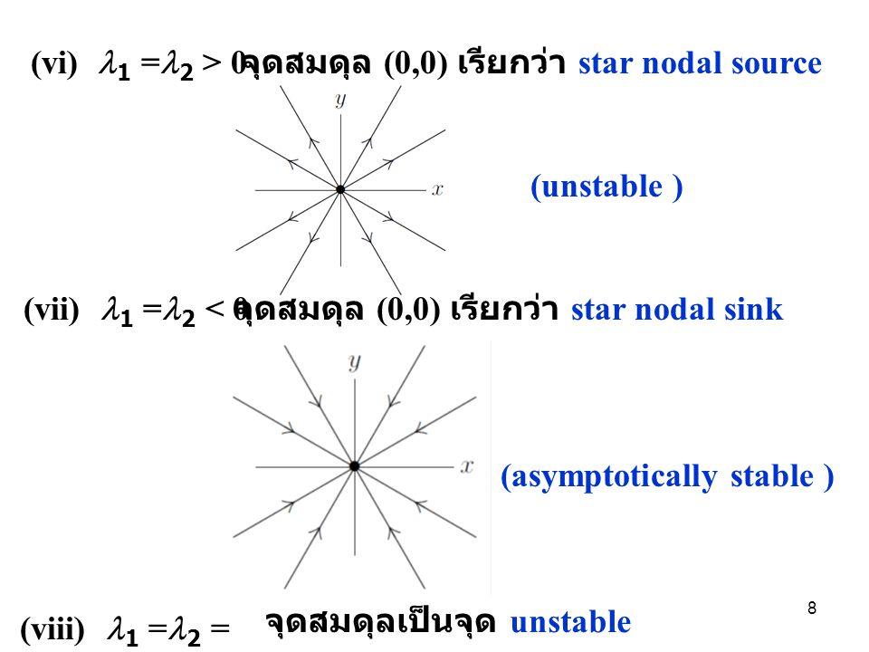 กรณีที่ 2 1 = 2 = เป็นจำนวนจริงที่เท่ากัน ได้ eigenvector 1 ตัว คือ และสามารถนำไปหา eigenvector อีก 1 ตัว คือ คำตอบทั่วไปของ ระบบสมการคือ (i) >0 จุดสมดุล (0,0) เรียกว่า unstable improper node 9