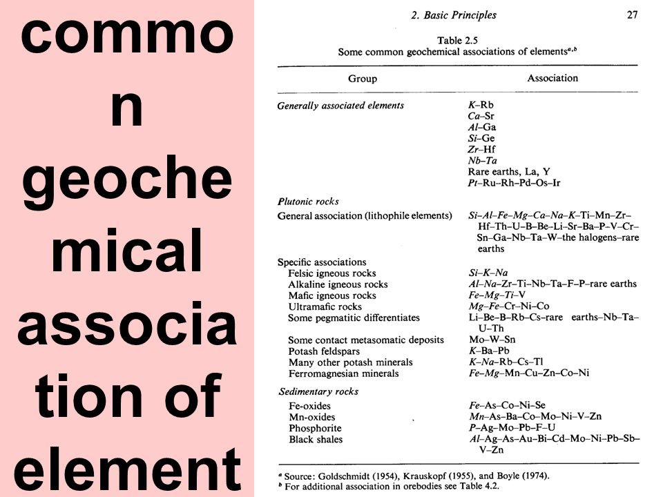 Some commo n geoche mical associa tion of element s