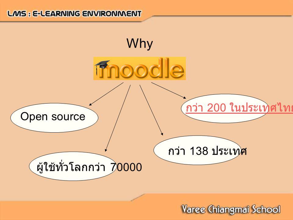 Why Open source ผู้ใช้ทั่วโลกกว่า 70000 กว่า 138 ประเทศ กว่า 200 ในประเทศไทย