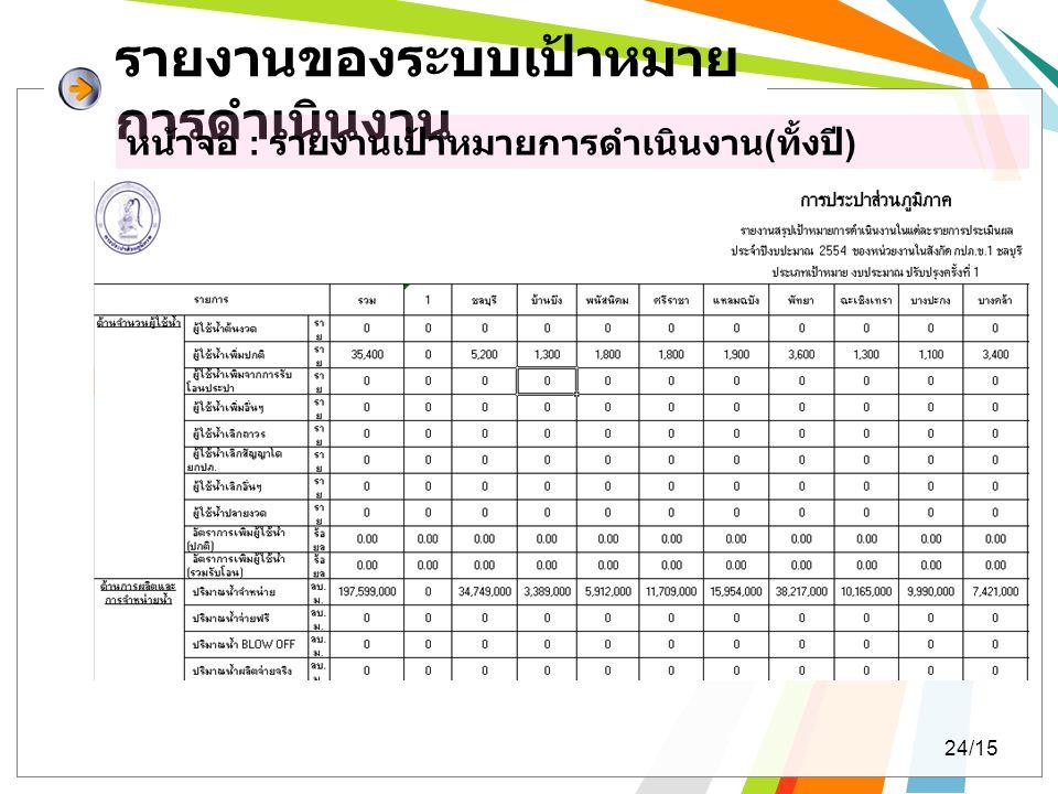 รายงานของระบบเป้าหมาย การดำเนินงาน หน้าจอ : รายงานเป้าหมายการดำเนินงาน ( ทั้งปี ) 24/15