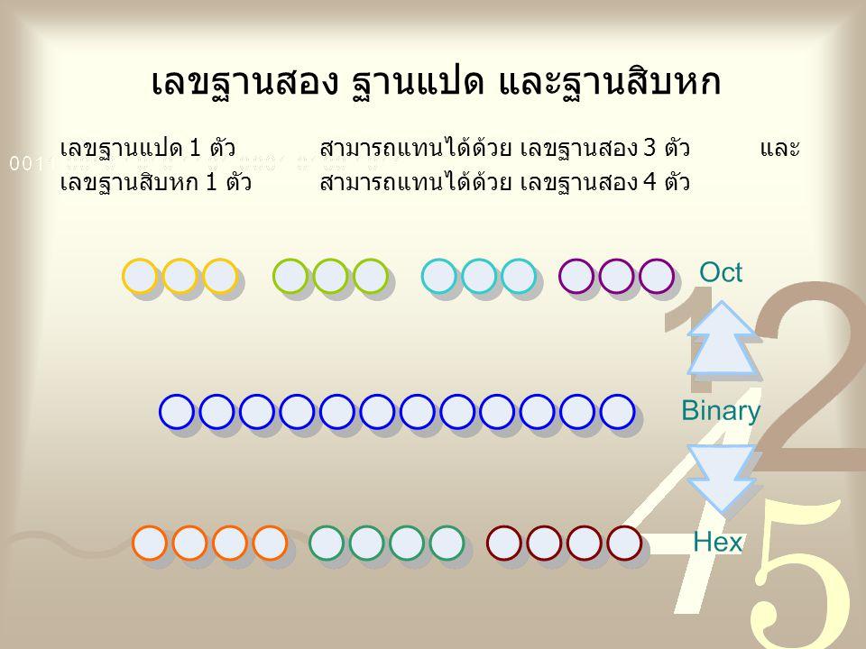 เลขฐานสอง ฐานแปด และฐานสิบหก เลขฐานแปด 1 ตัวสามารถแทนได้ด้วย เลขฐานสอง 3 ตัว และ เลขฐานสิบหก 1 ตัว สามารถแทนได้ด้วย เลขฐานสอง 4 ตัว