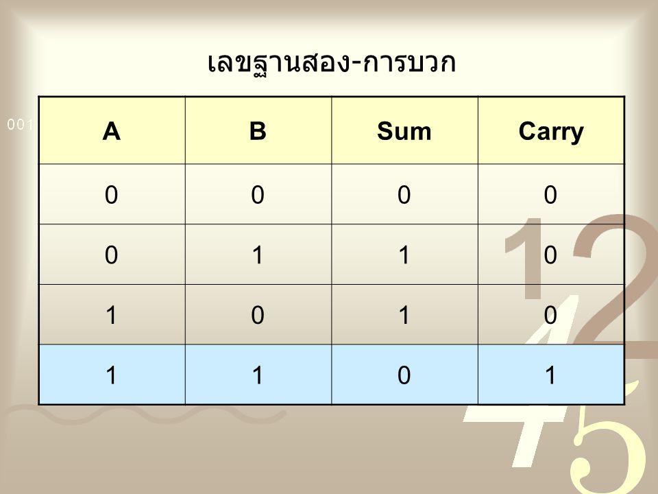 เลขฐานสอง-การบวก ABSumCarry 0000 0110 1010 1101