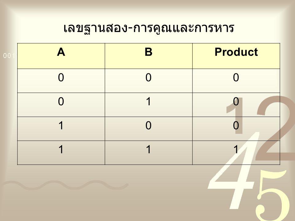 เลขฐานสอง-การคูณและการหาร ABProduct 000 010 100 111