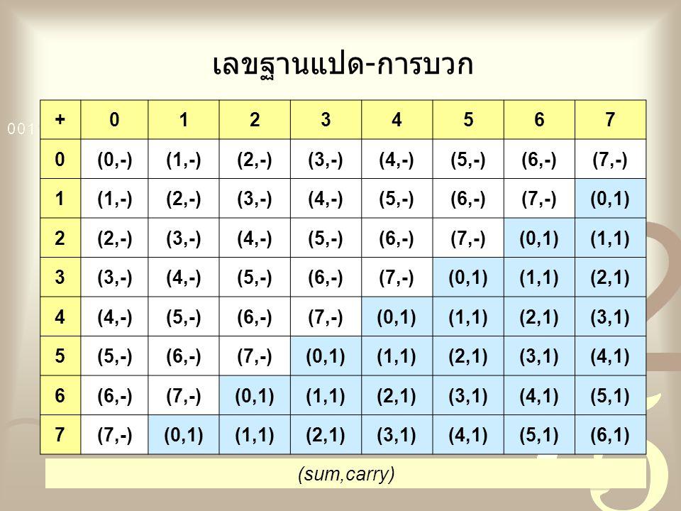 เลขฐานแปด-การบวก +01234567 0(0,-)(1,-)(2,-)(3,-)(4,-)(5,-)(6,-)(7,-) 1(1,-)(2,-)(3,-)(4,-)(5,-)(6,-)(7,-)(0,1) 2(2,-)(3,-)(4,-)(5,-)(6,-)(7,-)(0,1)(1,