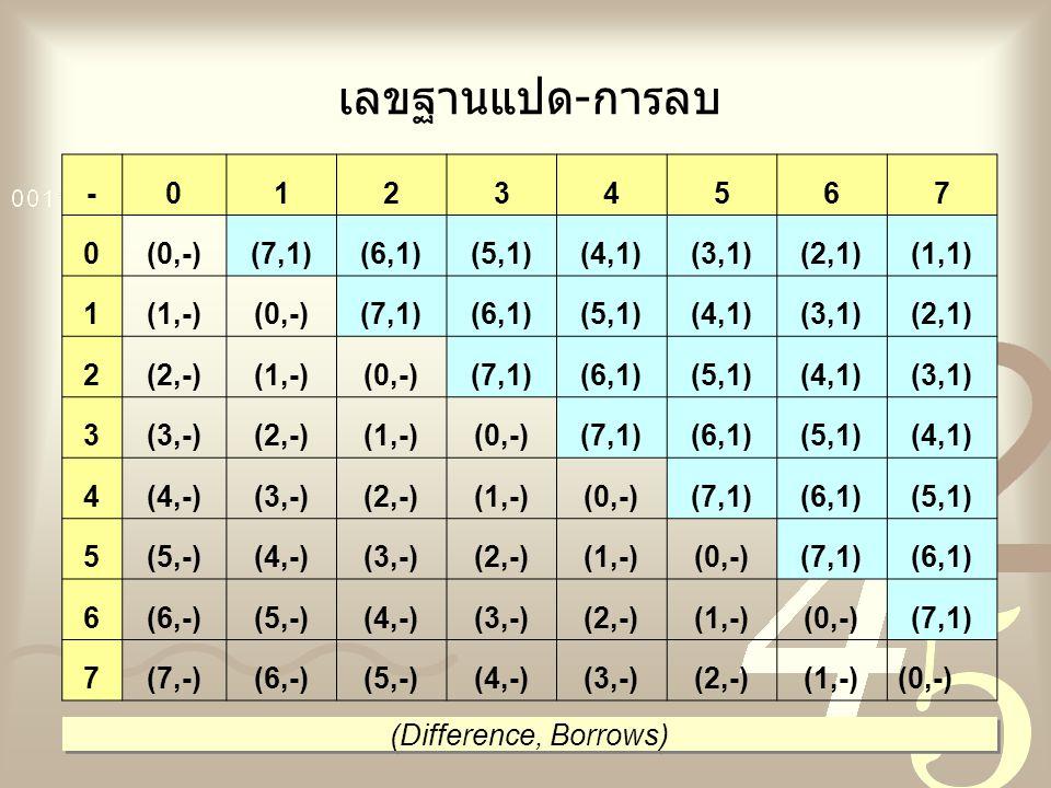 เลขฐานแปด-การลบ -01234567 0(0,-)(7,1)(6,1)(5,1)(4,1)(3,1)(2,1)(1,1) 1(1,-)(0,-)(7,1)(6,1)(5,1)(4,1)(3,1)(2,1) 2(2,-)(1,-)(0,-)(7,1)(6,1)(5,1)(4,1)(3,1
