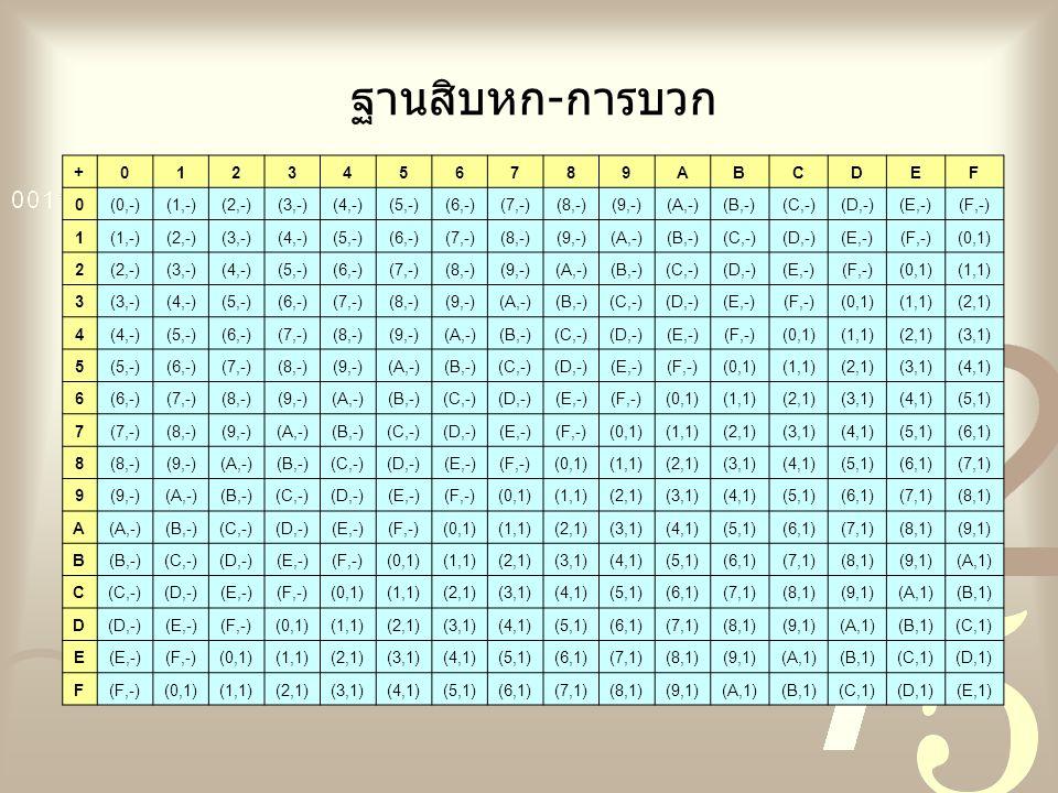 ฐานสิบหก-การบวก +0123456789ABCDEF 0(0,-)(1,-)(2,-)(3,-)(4,-)(5,-)(6,-)(7,-)(8,-)(9,-)(A,-)(B,-)(C,-)(D,-)(E,-)(F,-) 1(1,-)(2,-)(3,-)(4,-)(5,-)(6,-)(7,