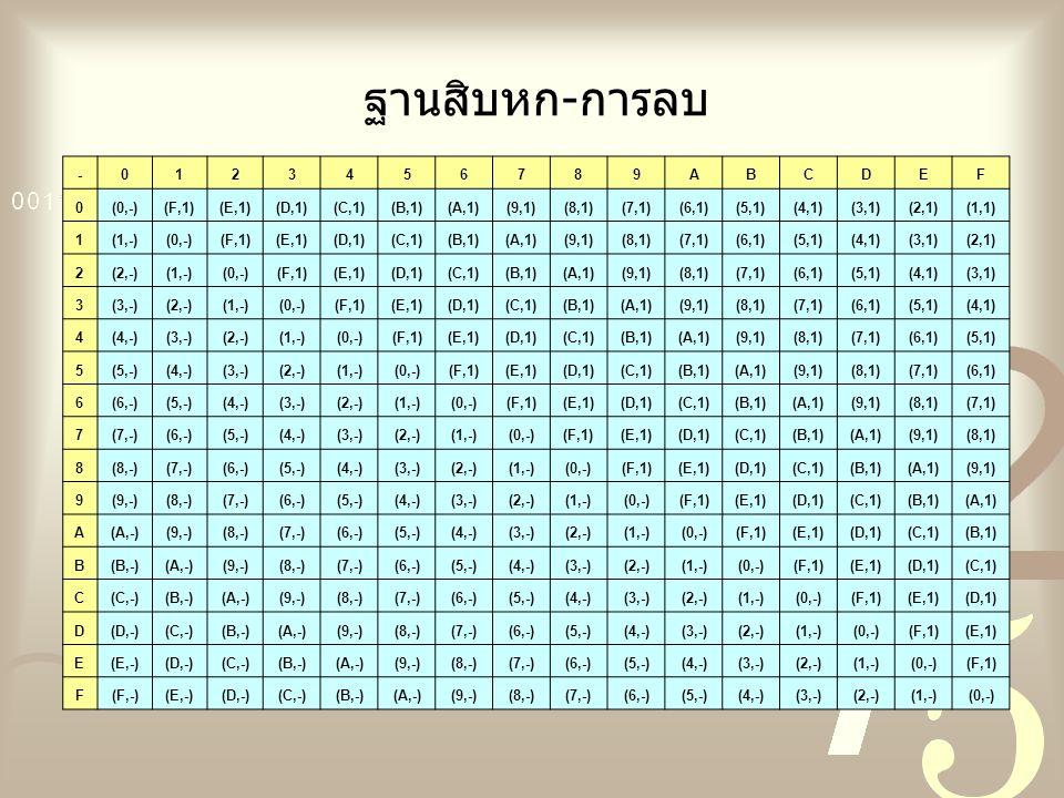 ฐานสิบหก-การลบ -0123456789ABCDEF 0(0,-)(F,1)(E,1)(D,1)(C,1)(B,1)(A,1)(9,1)(8,1)(7,1)(6,1)(5,1)(4,1)(3,1)(2,1)(1,1) 1(1,-)(0,-)(F,1)(E,1)(D,1)(C,1)(B,1