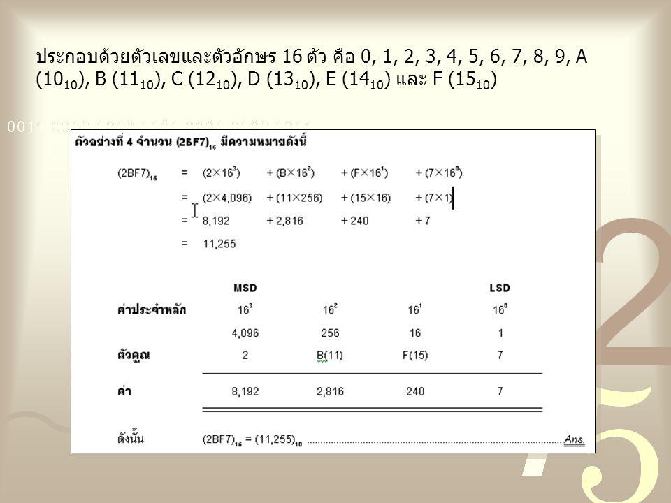 ประกอบด้วยตัวเลขและตัวอักษร 16 ตัว คือ 0, 1, 2, 3, 4, 5, 6, 7, 8, 9, A (10 10 ), B (11 10 ), C (12 10 ), D (13 10 ), E (14 10 ) และ F (15 10 )