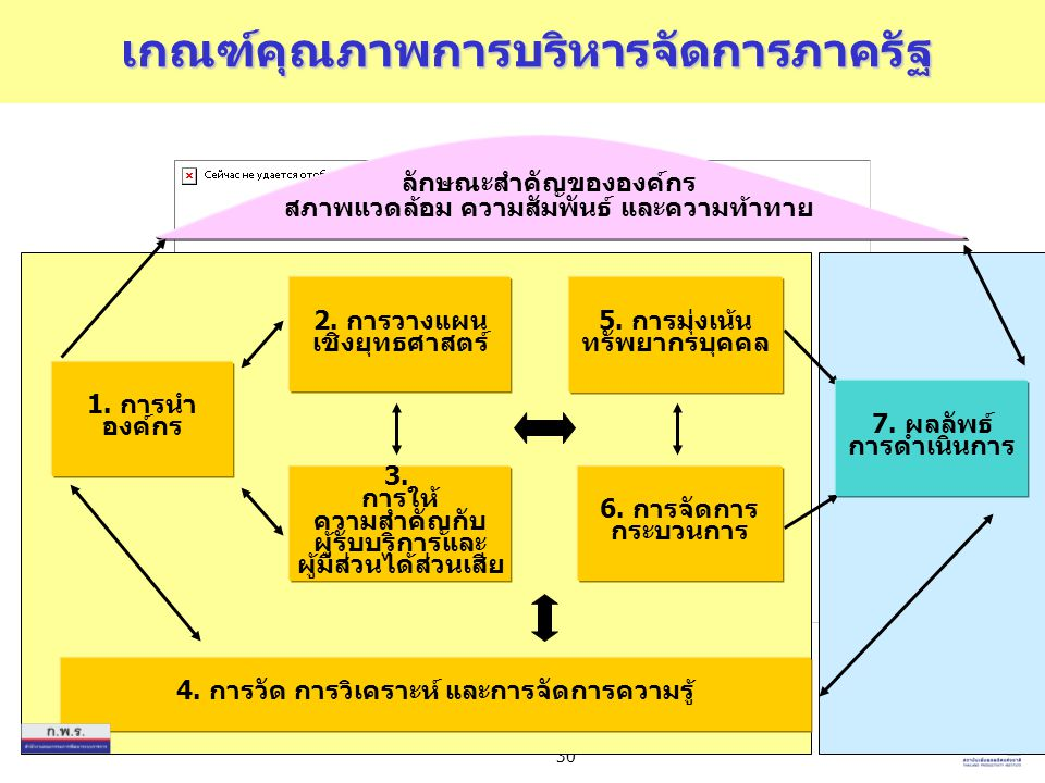30 6. การจัดการ กระบวนการ 5. การมุ่งเน้น ทรัพยากรบุคคล 4. การวัด การวิเคราะห์ และการจัดการความรู้ 3. การให้ ความสำคัญกับ ผู้รับบริการและ ผู้มีส่วนได้ส