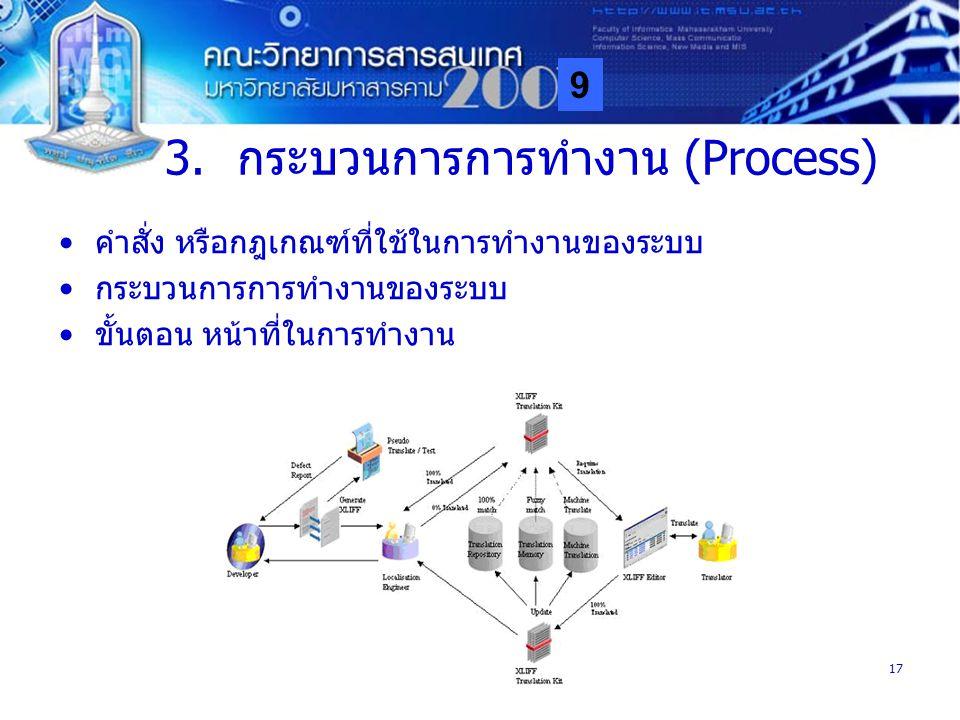 9 MISA17 3.กระบวนการการทำงาน (Process) คำสั่ง หรือกฎเกณฑ์ที่ใช้ในการทำงานของระบบ กระบวนการการทำงานของระบบ ขั้นตอน หน้าที่ในการทำงาน
