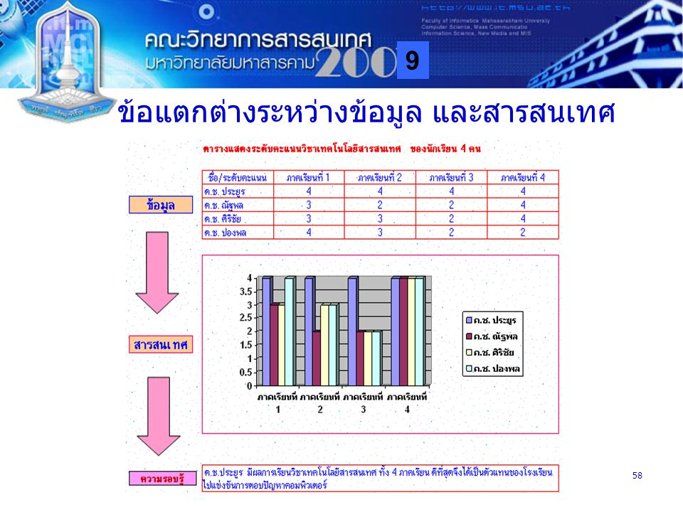 9 MISA58 ข้อแตกต่างระหว่างข้อมูล และสารสนเทศ