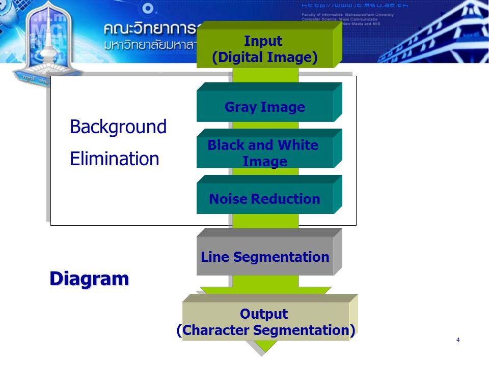 4 Input (Digital Image) Gray Image Black and White Image Noise Reduction Line Segmentation Output (Character Segmentation) Background Elimination Diagram