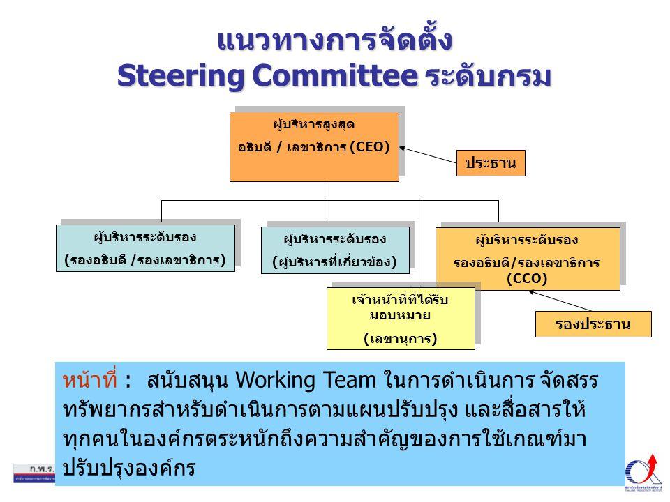 12 แนวทางการจัดตั้ง Steering Committee ระดับกรม หน้าที่ : สนับสนุน Working Team ในการดำเนินการ จัดสรร ทรัพยากรสำหรับดำเนินการตามแผนปรับปรุง และสื่อสารให้ ทุกคนในองค์กรตระหนักถึงความสำคัญของการใช้เกณฑ์มา ปรับปรุงองค์กร ผู้บริหารสูงสุด อธิบดี / เลขาธิการ (CEO) ผู้บริหารสูงสุด อธิบดี / เลขาธิการ (CEO) ผู้บริหารระดับรอง (รองอธิบดี /รองเลขาธิการ) ผู้บริหารระดับรอง (รองอธิบดี /รองเลขาธิการ) ผู้บริหารระดับรอง (ผู้บริหารที่เกี่ยวข้อง) ผู้บริหารระดับรอง (ผู้บริหารที่เกี่ยวข้อง) ผู้บริหารระดับรอง รองอธิบดี/รองเลขาธิการ (CCO) ผู้บริหารระดับรอง รองอธิบดี/รองเลขาธิการ (CCO) ประธาน รองประธาน เจ้าหน้าที่ที่ได้รับ มอบหมาย (เลขานุการ) เจ้าหน้าที่ที่ได้รับ มอบหมาย (เลขานุการ)